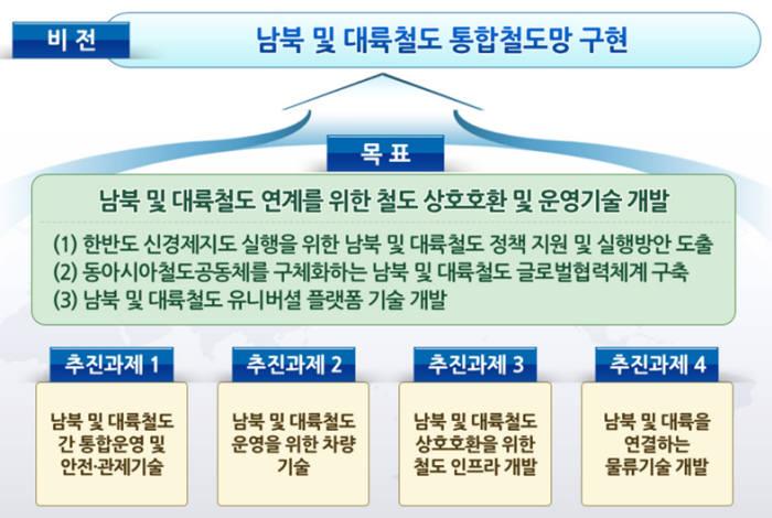 철도연 북방철도연구센터 비전과 목표