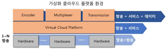 CJ헬로는 클라우드 미디어 플랫폼 구축 첫 단계로 트랜스코더(Transcorder) 가상화 전환을 완료했다. 신규 시스템 도입과 변경을 신속하게 처리하고 유연한 서비스 운영이 가능해졌다.