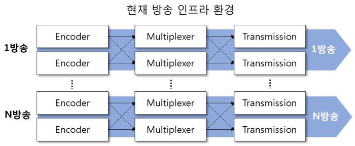 구름 탄 방송장비?...CJ헬로, 클라우드 미디어 플랫폼 구축
