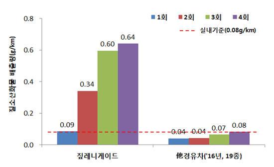 짚 레니게이드 질소산화물 배출량 평가 결과. [자료:환경부]