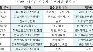 NIA·SW산업협회 등 데이터 바우처 수행기관 선정
