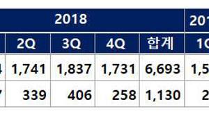 DB하이텍, 올 1분기 영업익 224억… 전년比 76% ↑