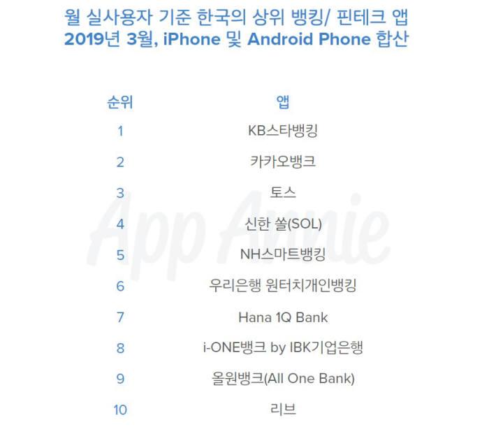 월 실사용자 기준 한국 상위 뱅킹·핀테크 앱 현황. 아이폰·안드로이드 합산(자료-앱애니)