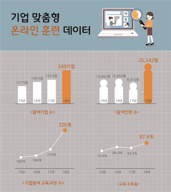 한국기술교육대학교 온라인평생교육원 기업 맞춤형 온라인 훈련 실적. [자료:한국기술교육대학교]