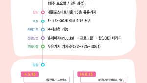 인천TP, 청년 진로 설정 돕는 '잡(JOB) 테라피' 운영