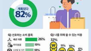 """G마켓 """"5월 가정의 달, 10명 중 8명 '셀프 선물'"""""""