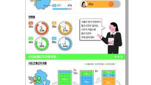 통계청-SKT, '모바일 데이터 기반 이동통계' 개발 협력