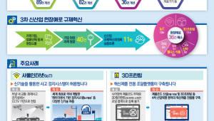 {htmlspecialchars(IoT, 3D프린팅 신산업 시장 진입 쉬워진다.. 혁신제품 전용몰 연내 구축)}