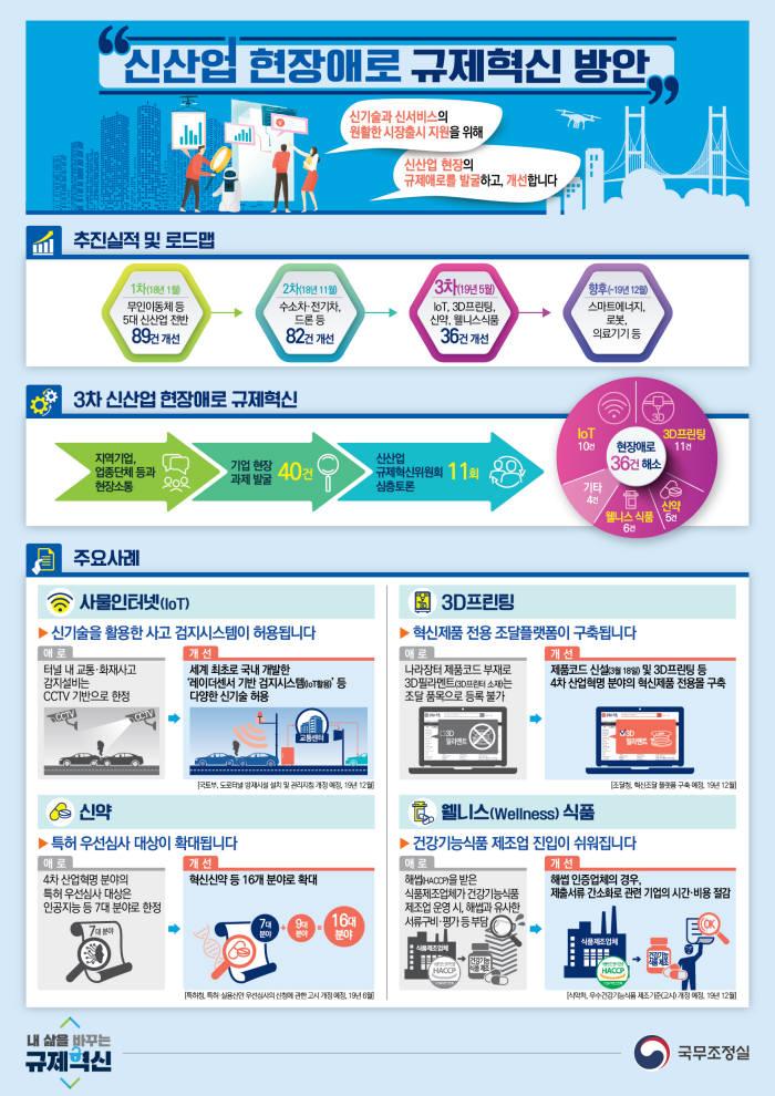 IoT, 3D프린팅 신산업 시장 진입 쉬워진다.. 혁신제품 전용몰 연내 구축