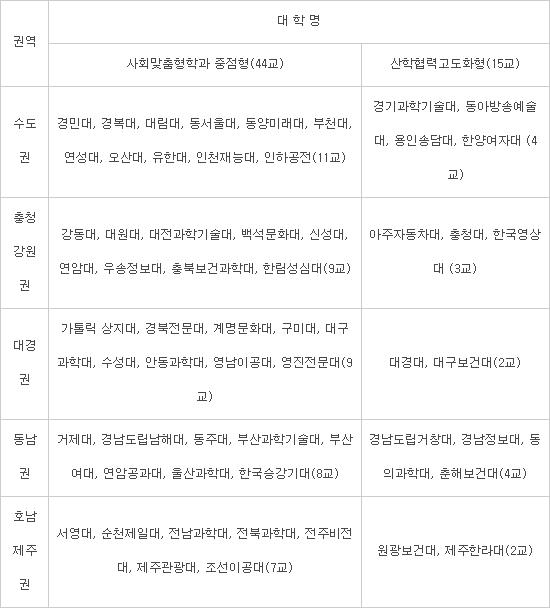 전문대학 LINC+, 경민대 등 59개 대학 최종선정