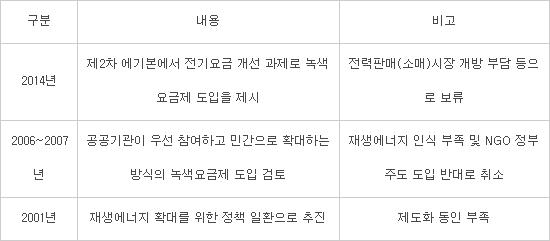 """""""녹색요금제 도입, 2~3년 더 지켜봐야""""…시기상조론 '고개'"""