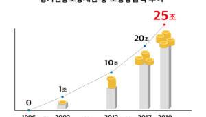 경기신용보증재단, 지역신보 최초 보증공급 25조원 돌파