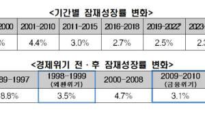 """한경연 """"우리나라 2030년대 잠재성장률 1%까지 떨어질 수 있다"""""""