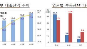 """금융당국, 부동산 PF 리스크관리 점검한다...""""5년새 연평균 10% 증가"""""""