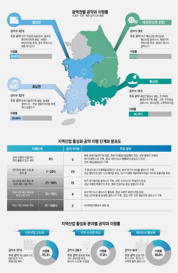대한민국 균형발전박람회.
