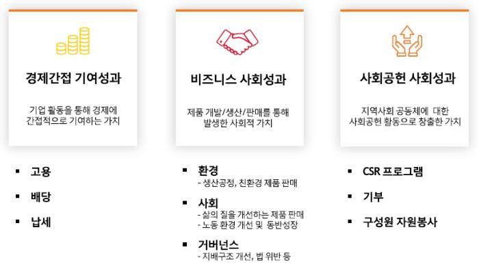 SK그룹 '사회적 가치' 경영 시작···측정 시스템 가동