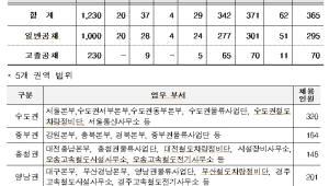 코레일, 2019년 하반기 신입사원 6개 분야 1230명 공개채용