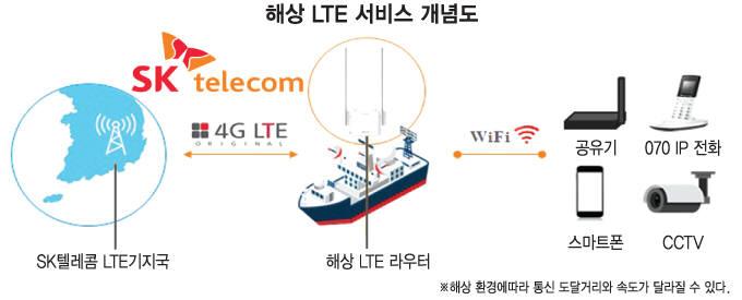 해상 LTE 서비스 개념도