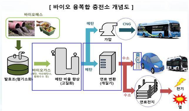 바이오가스 수소융복합충전소 개념도. 사진출처=충청북도