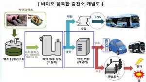 충청북도, 바이오가스 이용 수소융복합충전소 구축·실증사업에 선정