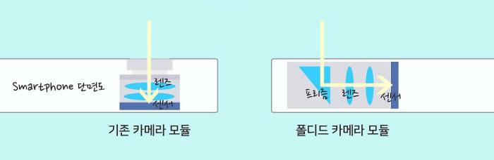 기존 카메라 모듈의 광학줌 구현 방식(왼쪽)과 프리즘을 활용한 광학줌 비교. 신기술은 잠망경처럼 빛의 굴절을 이용해 보다 긴 초점거리를 확보한 것이 특징이다. 삼성전기는 이를 폴디드 카메라 모듈이라고 부른다.(자료: 삼성전기)