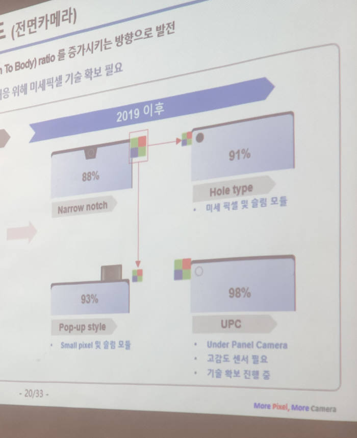 삼성전자가 준비하고 있다고 밝힌 카메라 기술. 디스플레이 뒤로 카메라를 배치해 풀스크린을 구현하려는 것(오른쪽 하단 내용)이 주목된다.(자료: 삼성전자)