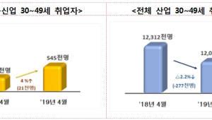 정보통신업 취업자 16개월 연속 증가세