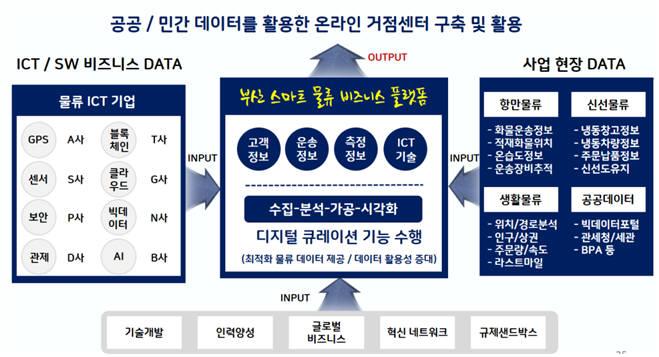 부산 SW융합클러스터20 사업 스마트 물류 비즈니스 플랫폼 구상도.