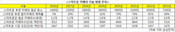 삼성, 세계 최초 6400만 화소 스마트폰 하반기 출시…중급형 '갤럭시A'에 먼저 탑재