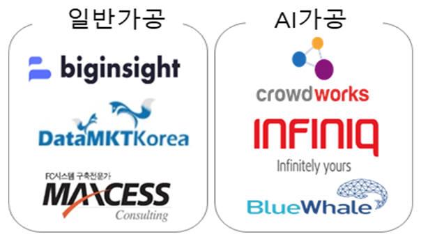 데이터 바우처 1차 사업 인기 있는 가공기업. Kdata 제공