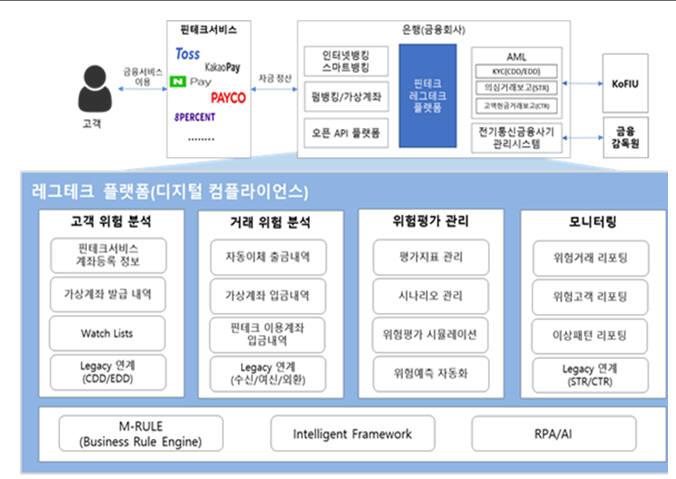 디지털 컴플라이언스 레그테크 플랫폼 개념도(자료-닉컴퍼니)