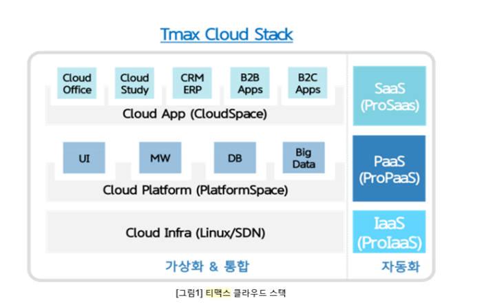 티맥스, OS 얹고 플랫폼 통합하고 차세대 클라우드 올인