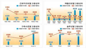 스마트공장 도입한 中企 매출, 고용 증가...미도입기업과 격차 벌어진다