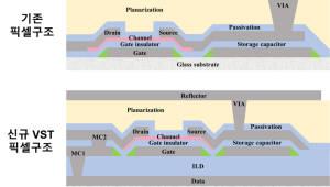 ETRI, 시야각 30도로 높인 초고해상도 홀로그램 픽셀 개발