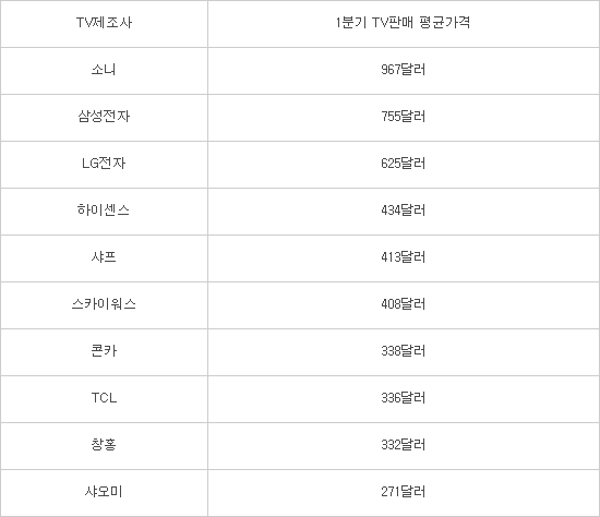 삼성 TV 1대=샤오미 TV 3대...TV 시장 양극화 심화