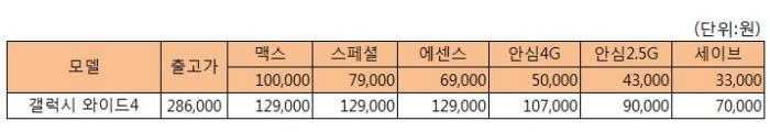 SK텔레콤 갤럭시 와이드4 공시지원금