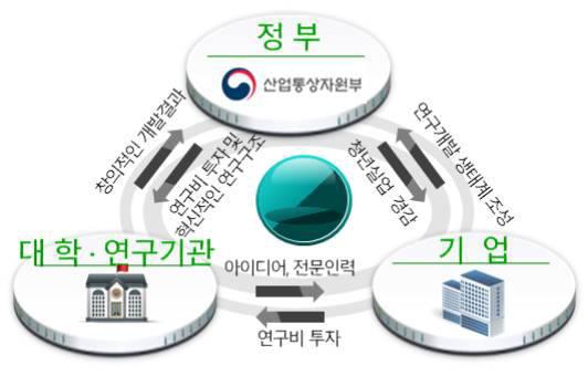 미래반도체소자 원천기술개발사업 모델. <사진=한국반도체산업협회>