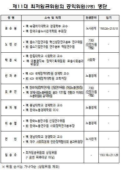 11대 최저임금위원회 공익위원으로 위촉된 8명의 위원 명단. <출처:고용노동부>