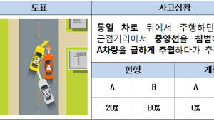 자동차 사고 과실비율 '일방과실' 확대