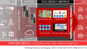 효성인포메이션시스템, 히타치 밴타라 '루마다 비디오 인사이트' 출시