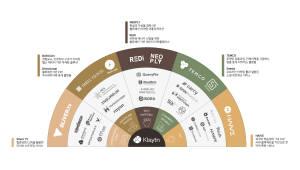 블록체인 플랫폼 '클레이튼' 8개사와 추가 파트너십 체결