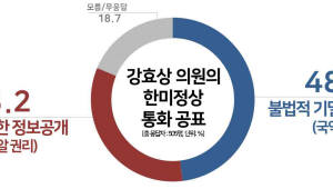 강효상 '정상통화 유출' 영향…한국당 지지율, 20%대로 하락[리얼미터]