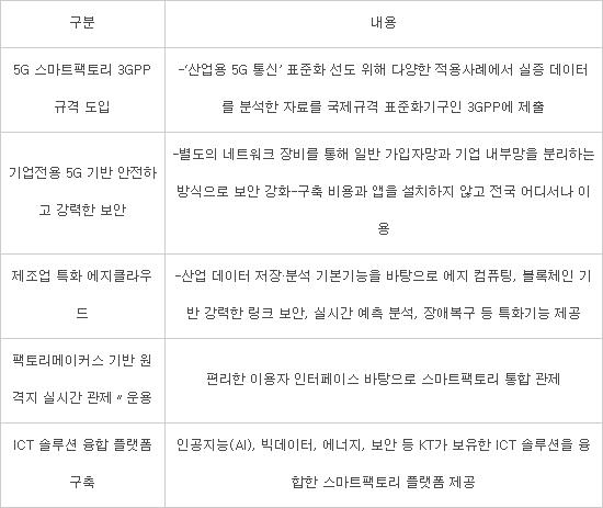 KT, 5G 스마트팩토리 '출사표'···제조업혁신 주도권 확보