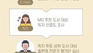 인터파크, '굿북 프로젝트' 독자 투표 실시