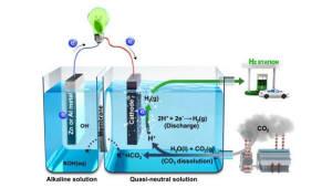 '온실가스' 이산화탄소로 전기·수소 생산 '일석이조' 기술 개발