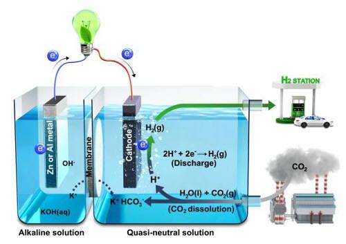 수계 금속(아연, 알루미늄)-이산화탄소 시스템 모식도 (과학기술정보통신부)