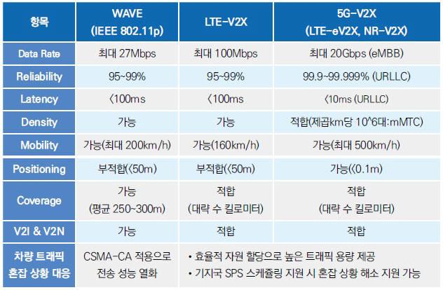 웨이브와 5G-V2X 비교 표