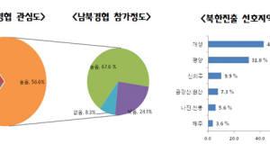 """""""중소기업 57% 남북경협에 관심…새로운 경제 돌파구 기대"""""""