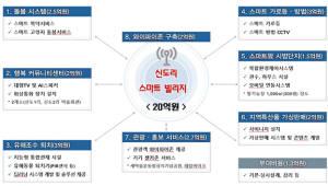 경상북도, 청도에 ICT기반 스마트빌리지 구축...행안부 ICT타운 조상사업에 선정