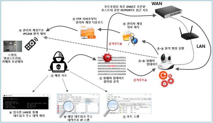 """국내 보안기업 '중국산 CCTV', 치명적 취약점 발견...""""사생활 침해 위험"""""""